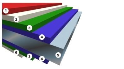 Структура покрытия стального листа для изготовления профнастила