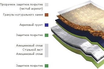 Склад композитної черепиці